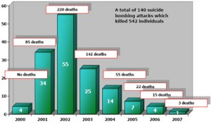 Suicide Attacks 2000-2007