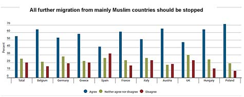 all-further-migration-from-mainly-muslim-countries-should-be-stopped