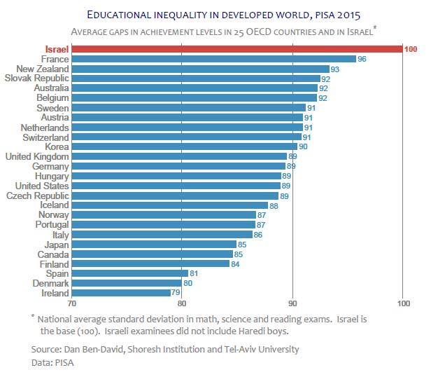 Educational inequality within Israel is the highest in the developed world / Photo credit: Shoresh Institution