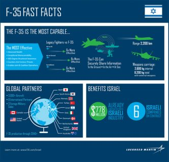 israel-fast-facts-2016-sized1