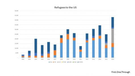 refugees-graph